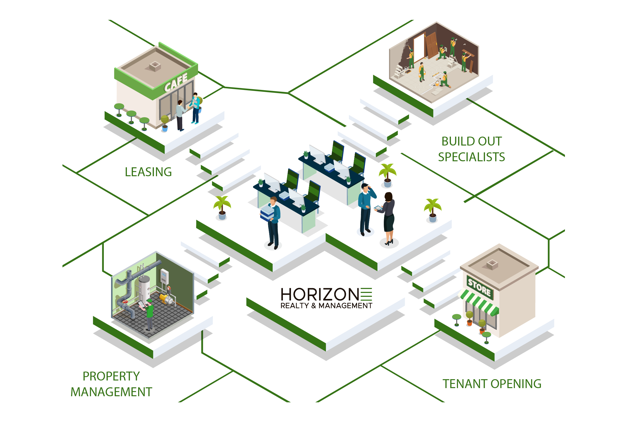 Horizon Services Infographic